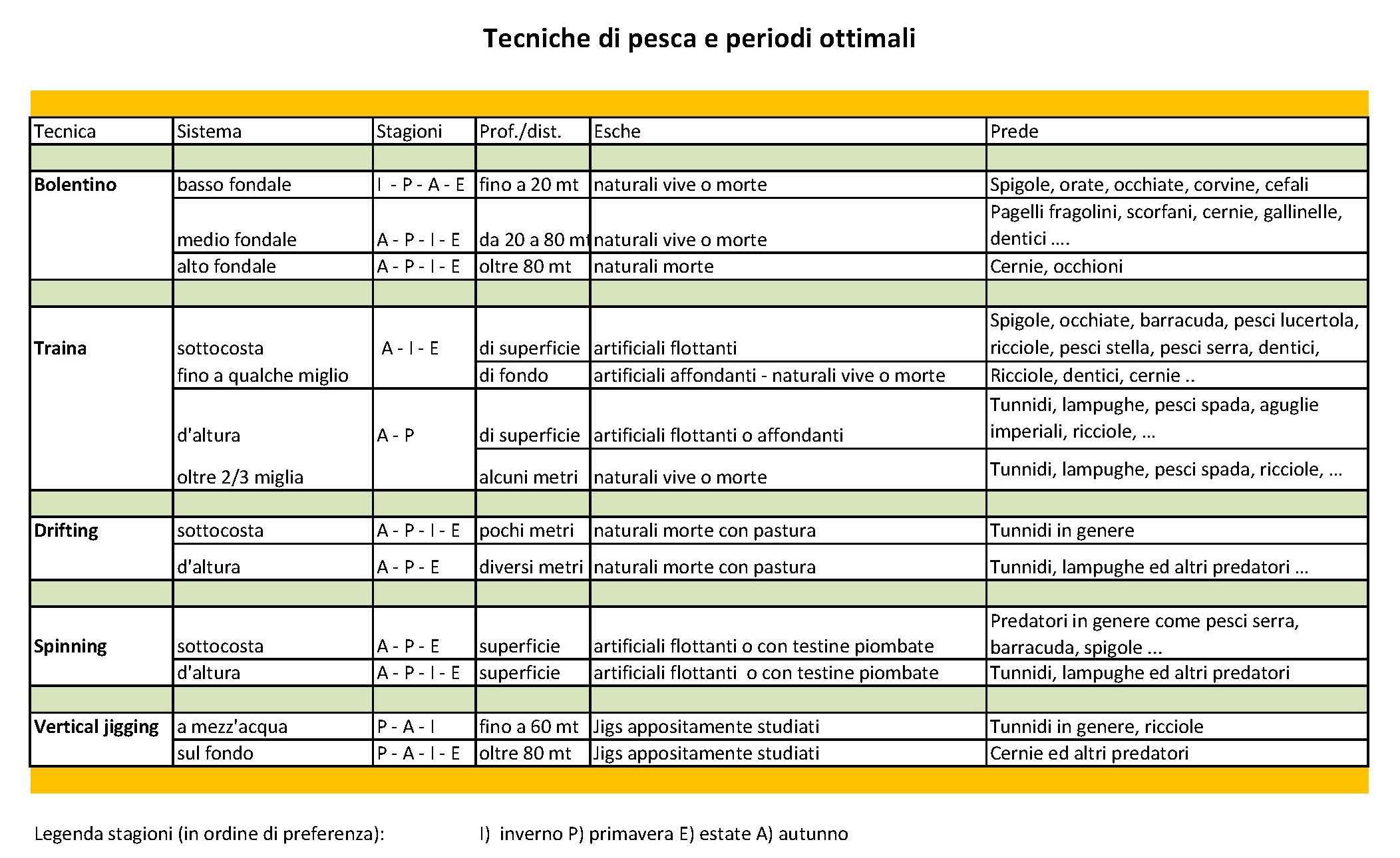 Scheda tecniche pesca sportiva-Ischia-periodi